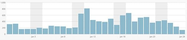 Homemade Hooplah January Traffic Increase