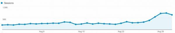 Homemade Hooplah's August 2015 Google Traffic