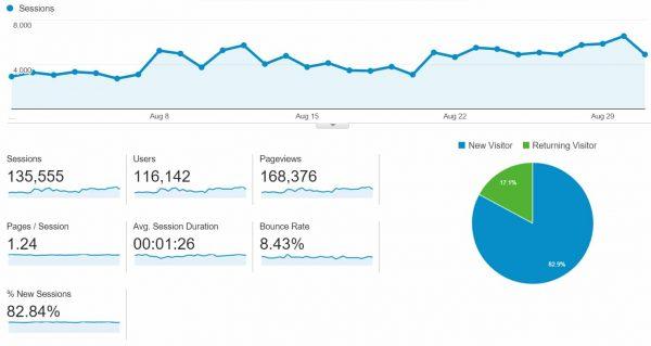 Homemade Hooplah's Traffic for August 2015